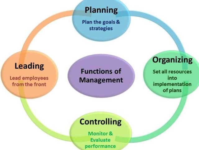 Fungsi Proses Manajemen