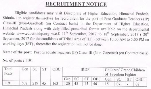 HP DHE PGT Recruitment 2017 : Apply for 1191 PGT Posts @ educationhp.org
