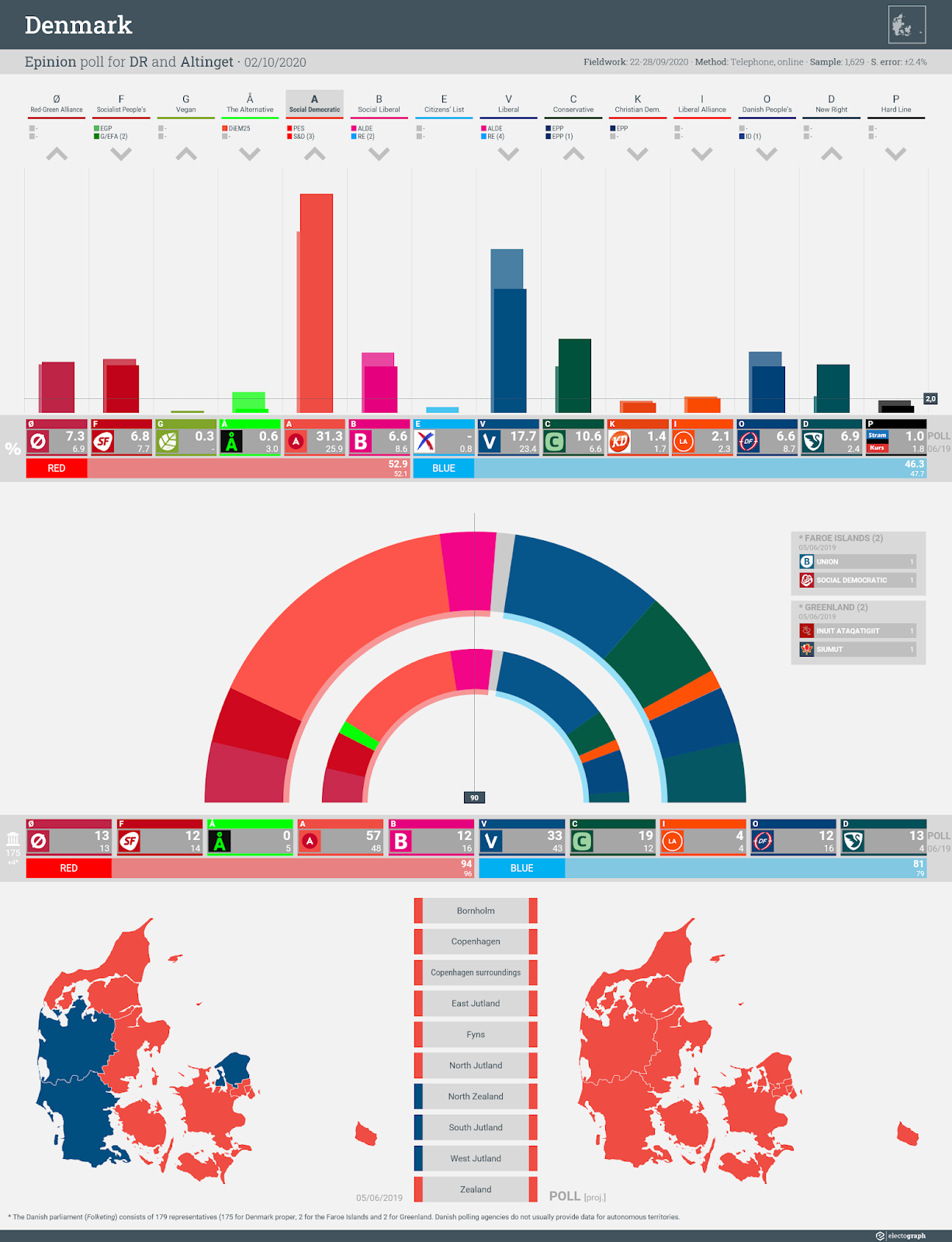 DENMARK: Epinion poll chart for DR and Altinget, 2 October 2020