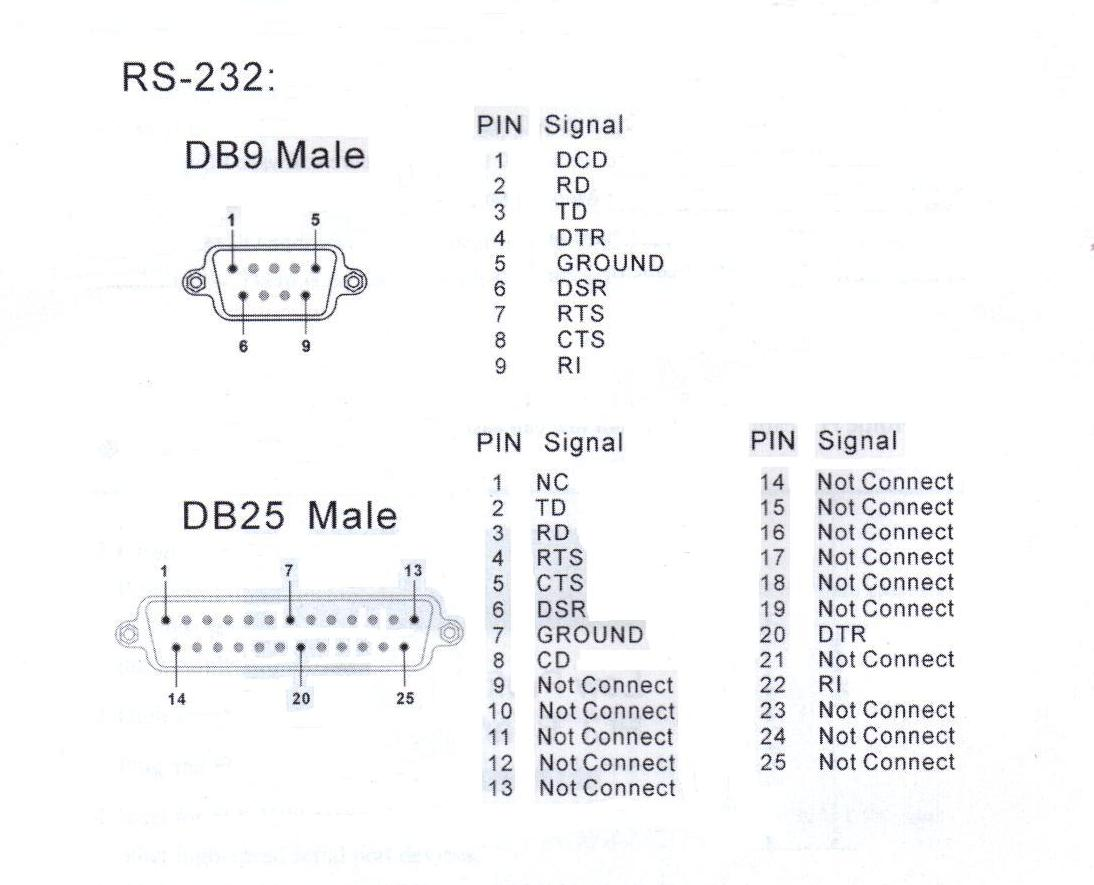 25 Pin Rs232 Wiring Diagram Library Rj45 10 Out And Self Make Cable