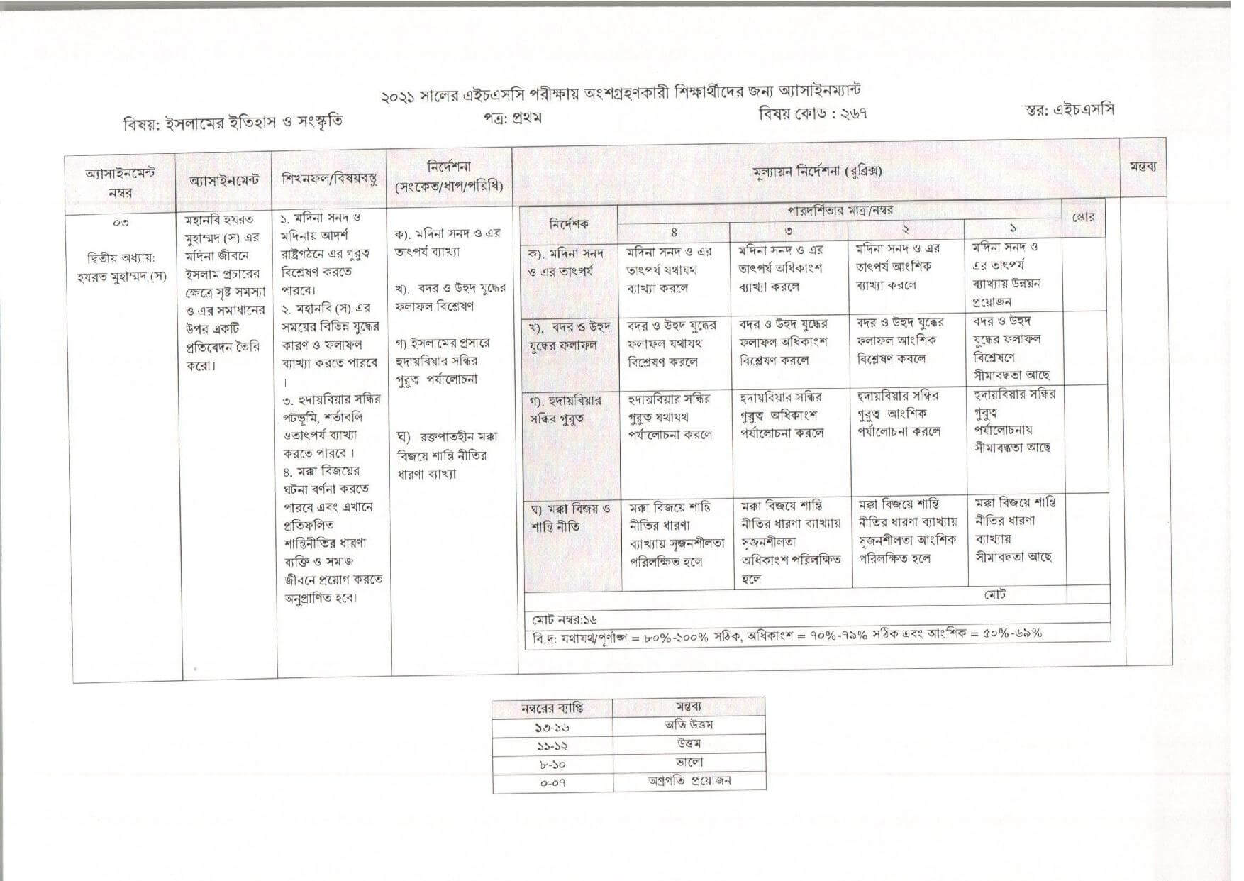 HSC 4th Week Islamic History Assignment