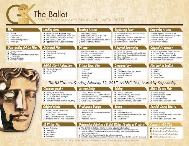 BAFTAs Printable Ballot