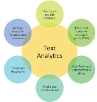 Text Analytics and NLP