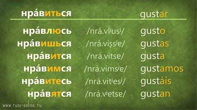 conjugación del verbo нравиться ruso en presente
