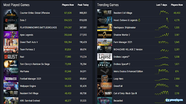 Sweet Top Selling Steam Sales Resident Evil VIII Village