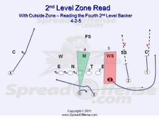 Spread Offense Playbook