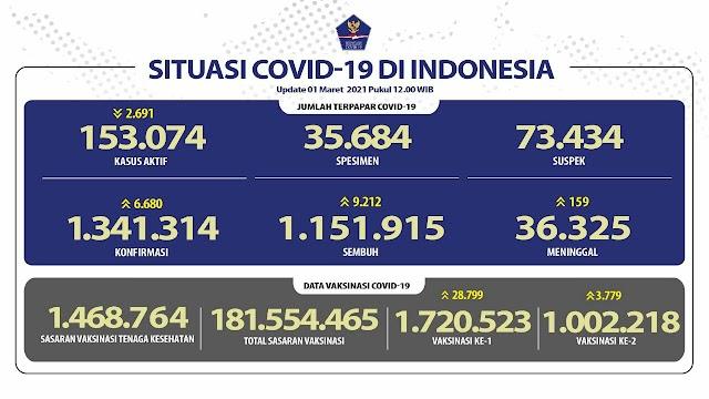 (1 Maret 2021) Jumlah Kasus Covid-19 di Indonesia Pukul 14.00 WIB