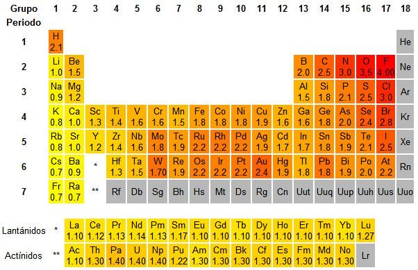 Bloque iv interpretas la tabla peridica el gris indica que no hay datos como los gases nobles no forman enlaces no se puede determinar la electronegatividad para ellos urtaz Choice Image