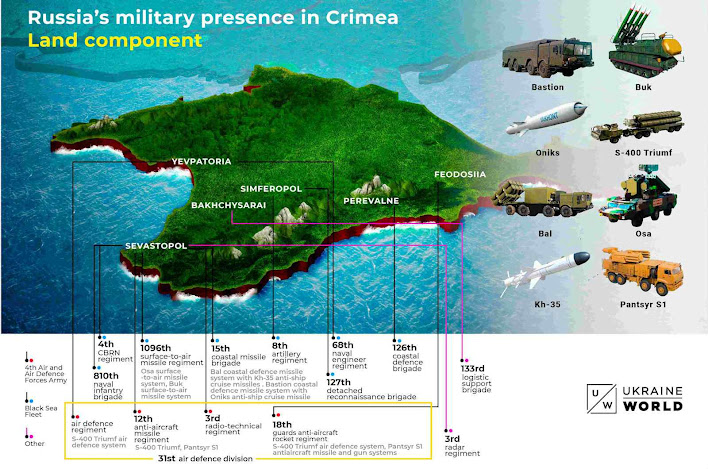 Bases russas na Criméia