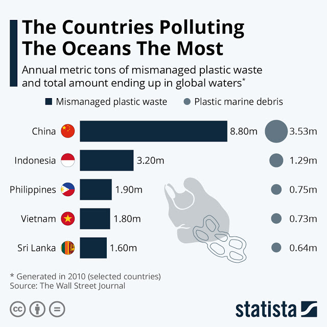The Country Most Responsible For Ocean Pollution #infographic