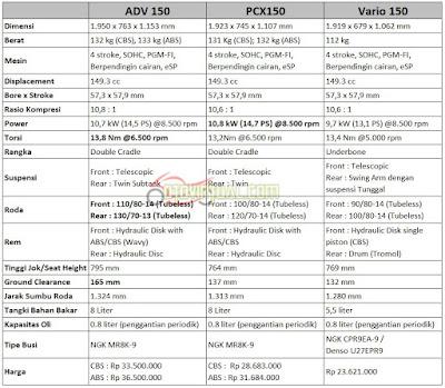 Perbandingan Spesifikasi ADV150 vs PCX vs Vario 150
