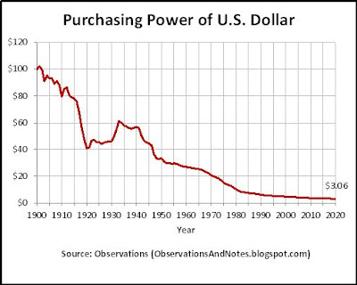 100 years of inflation history: declining value of the dollar. to 2020