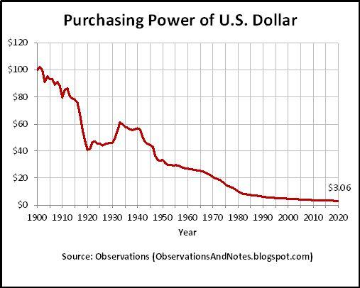 U S Dollar Since 1900