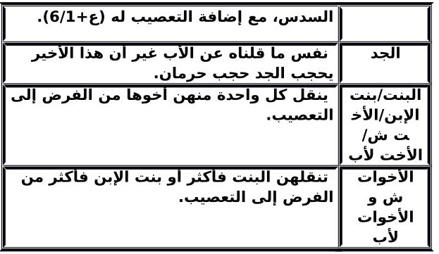 جداول مبسطة لحالات الحجب في مادة المواريث