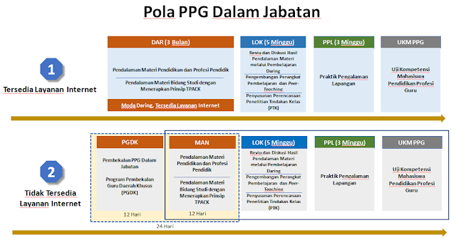 bagaimana proses pembelajaran dan kegiatan dalam PPGJ serta penilaian PPGJ penilaian kelulusan sergur ppgj. pola dan Kurikulum ppgj tahun 2018