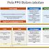 Pola, Kurikulum, Pembelajaran dan Penilaian dalam PPGJ