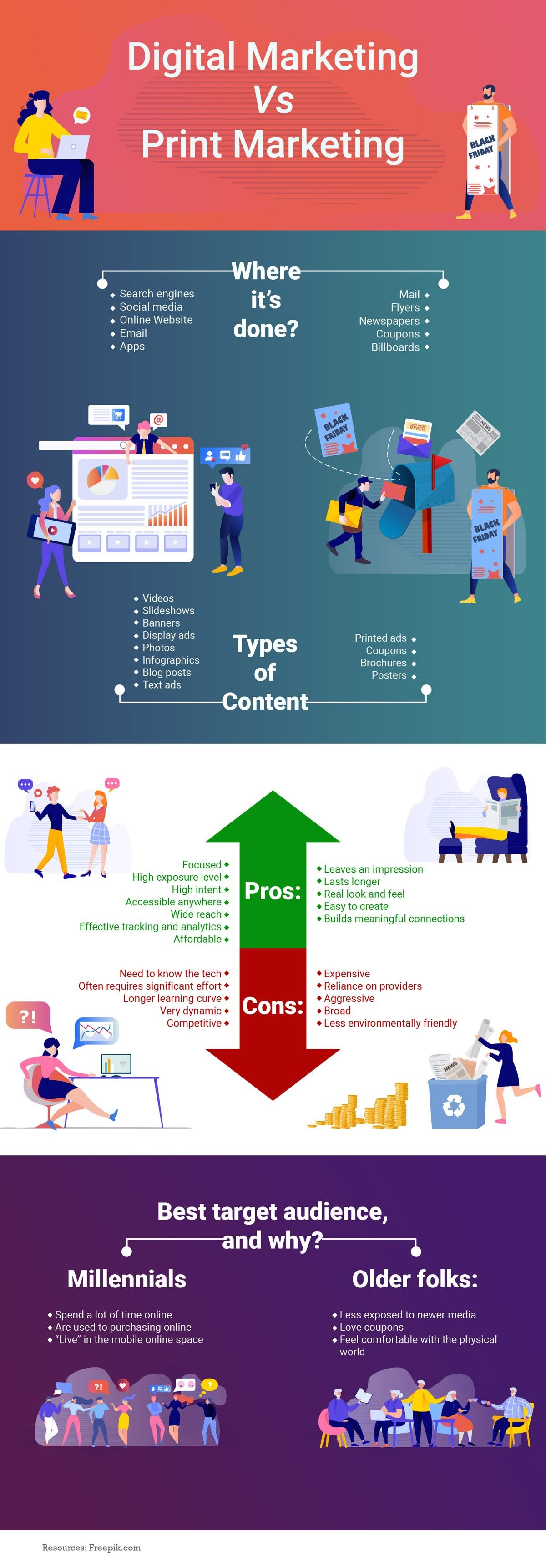 Digital Marketing vs Print Marketing #infographic