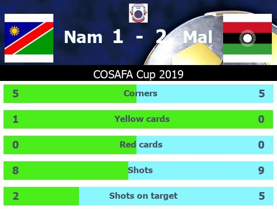 Malawi beats Namibia Head to Head