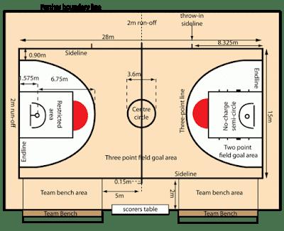 Gambar Lapangan Bola Basket beserta Ukuran & Keterangannya