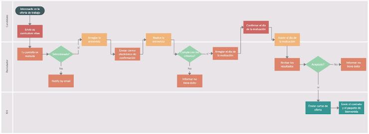 Diagrama de flujo - Herramientas visuales