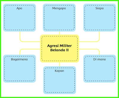 peta pikiran Agresi Militer Belanda 2