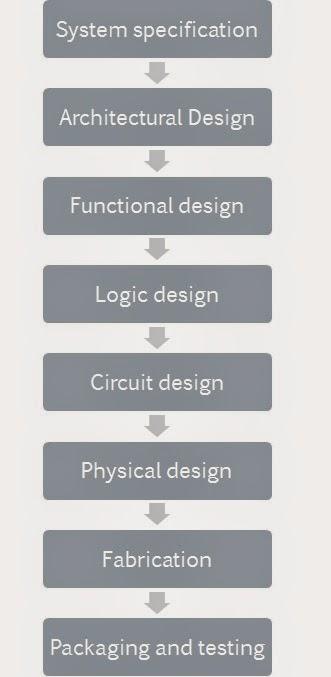 VLSI Basics: VLSI design flow