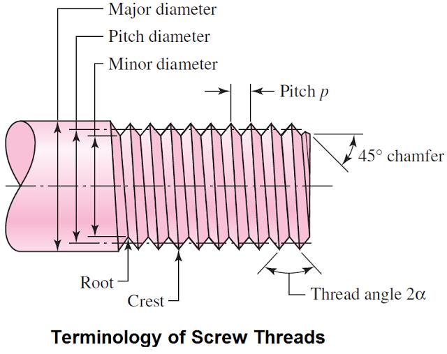 Nomenclature Of Threads, Diagram Of Threads