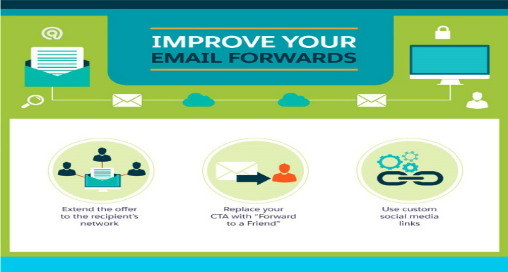 Email Marketing Campaigns in a Business