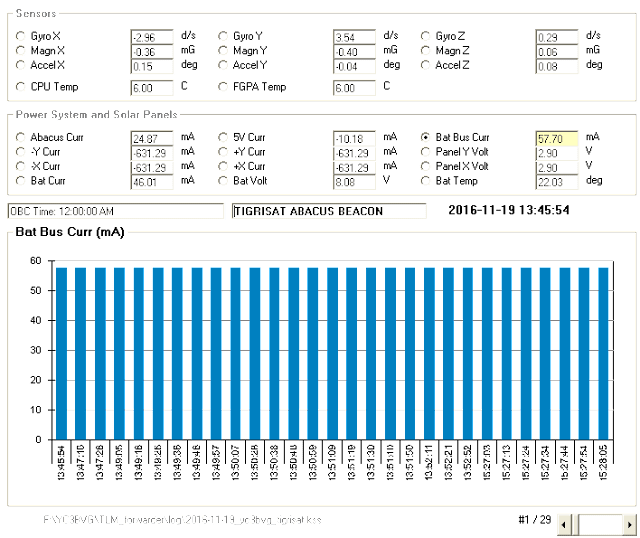Tigrisat Telemetry Decoder