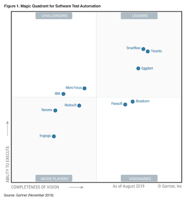 Gartner Magic Quadrant for Software Test Automation 2019 Raporları Açıklandı
