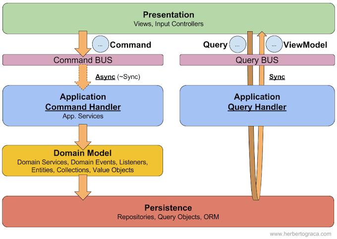 Triển khai CQRS trên ASP .NET Core dùng MediatR