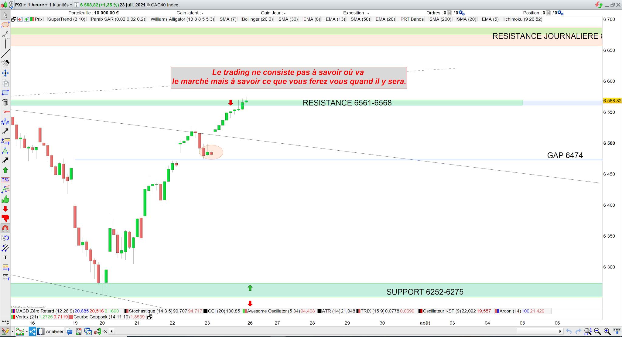 Bilan trading cac40 23/07/21