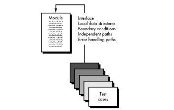 Unit testing perangkat lunak