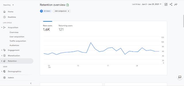 Understanding Google Analytics 4, the Life Cycle tab