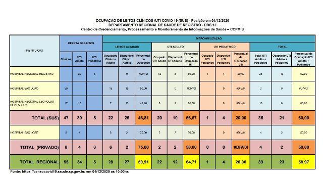 Ocupação de leitos de UTI Adulto esta em 66,67 por cento no Vale do Ribeira