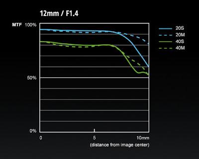 MTF объектива Leica DG Summilux 12mm f/1.4 Asph