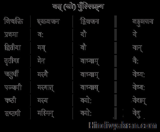 यत् शब्द रूप पुल्लिंग संस्कृत में – Yat Shabd Roop Pulling In Sanskrit