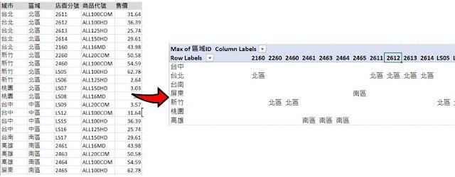 Excel 系列(十四)- 如何在Excel 的 Pivot Table values 區域顯示文字? (二)