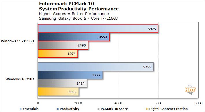 PCMark 10 - Windows 11 vs Windows 10 System Productivity Performance