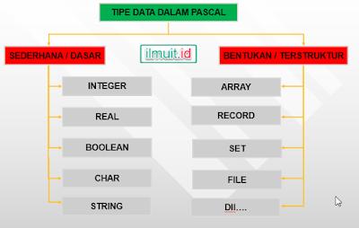 Jenis Jenis Tipe Data
