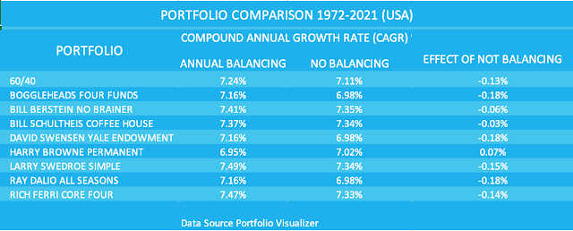 Table comparing the growth rates of 9 portfolios with and without annual rebalancing