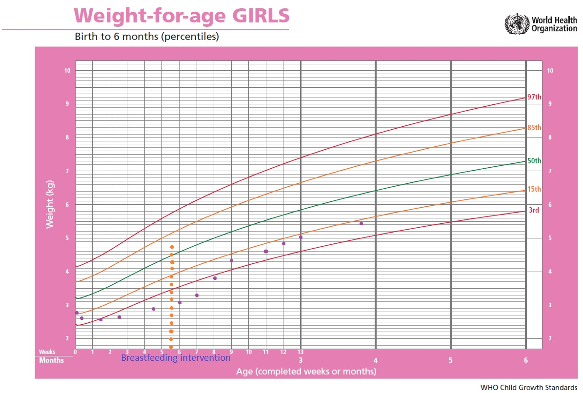 However infants are generally considered to be failing thrive when their weight drops below the third percentile or is standard deviations also lactconsult morrison  low gain protocol rh lactconsultspot