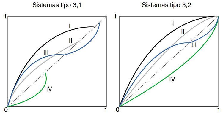 Casos de diagramas de selectividad en extracción líquido-líquido