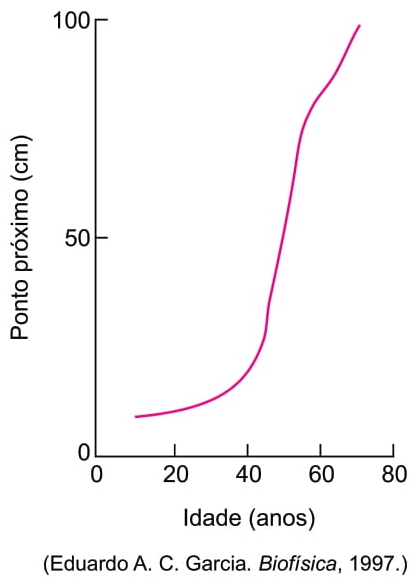 FAMERP 2021: A menor distância a que um objeto pode estar da córnea de um olho humano, de modo a ser visto com nitidez, é denominada ponto próximo. Essa distância se altera com a idade da pessoa, como mostra o gráfico.