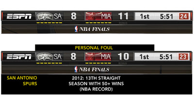 NBA 2K13 Latest ESPN Scoreboard 2013 Mod