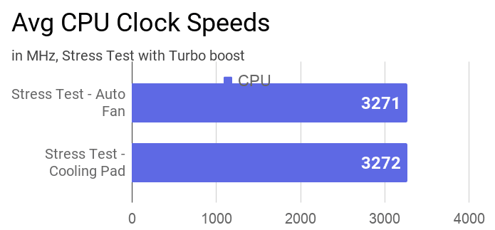 The chart of average CPU clock speed measured during stress test using AIDA64 tool with and without a cooling pad.