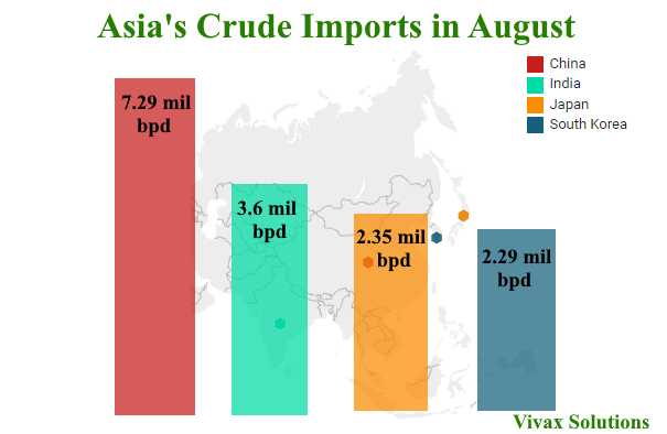 Oil imports from Asia - August