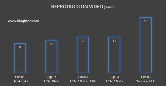REPRODUCCIÓN DE VÍDEO UHD MSI CUBI 5 10M