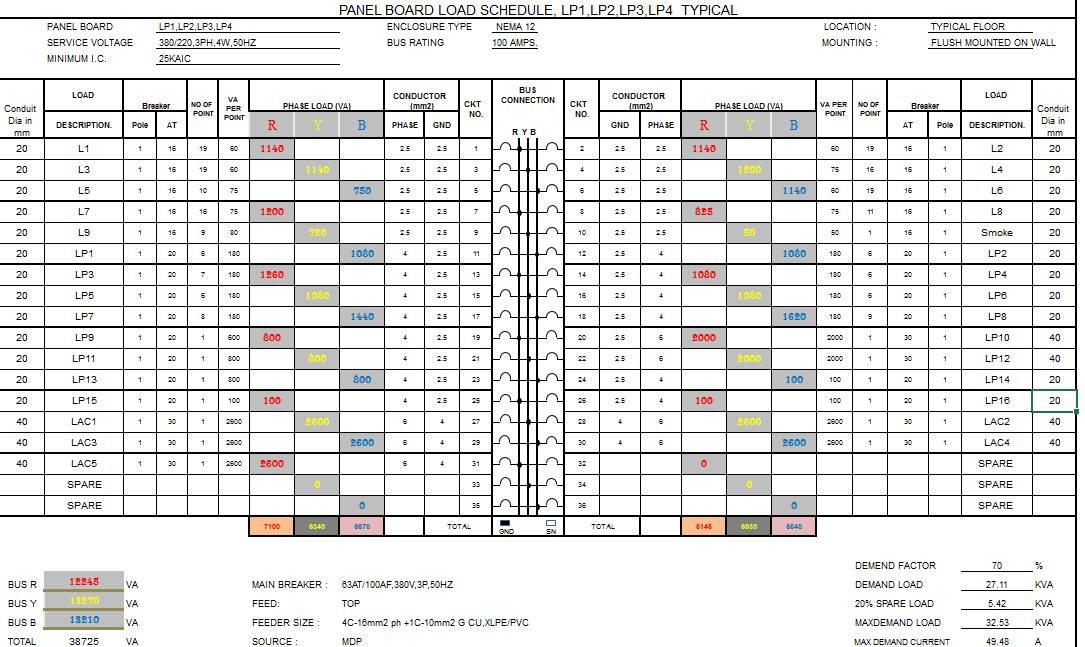 شرح جدول الاحمال الكهربية للوحات الفرعية بالتفصيل  panel board load schedule - بريمو هندسة
