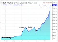 SPX: The Biggest Non-Bubble In History